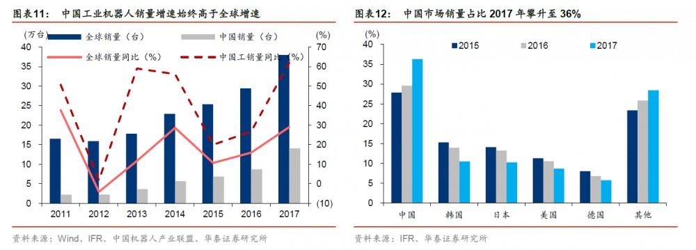 中国工业机器人销量增速始终高于全球增速、中国市场销量占比2017 年攀升至36%