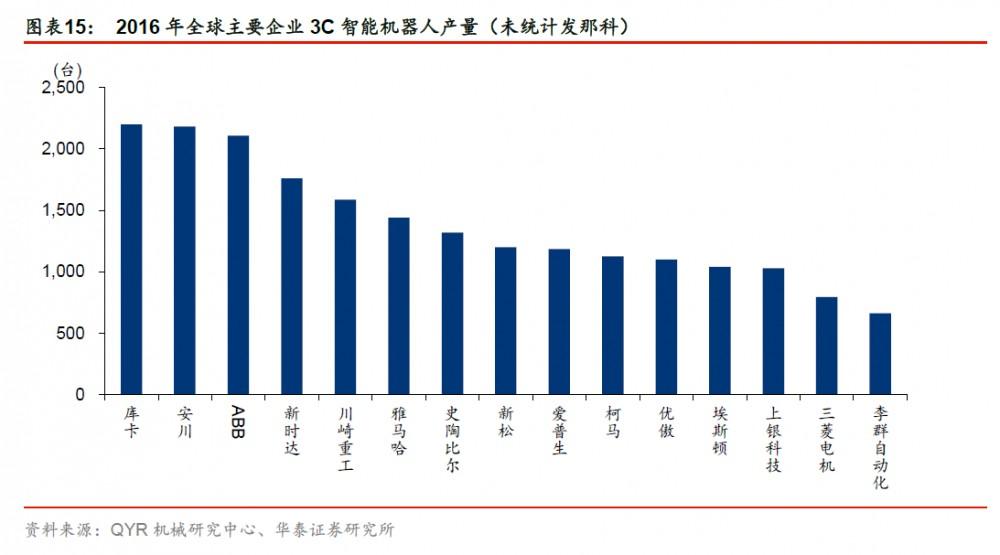 2016 年全球主要企业3C 智能机器人产量(未统计发那科)