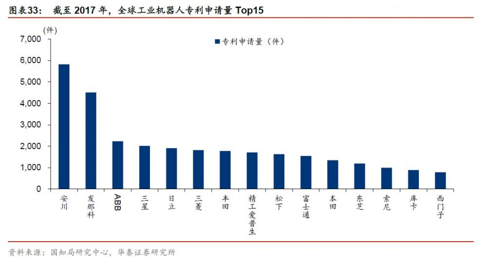 全球工业机器人专利申请量Top15