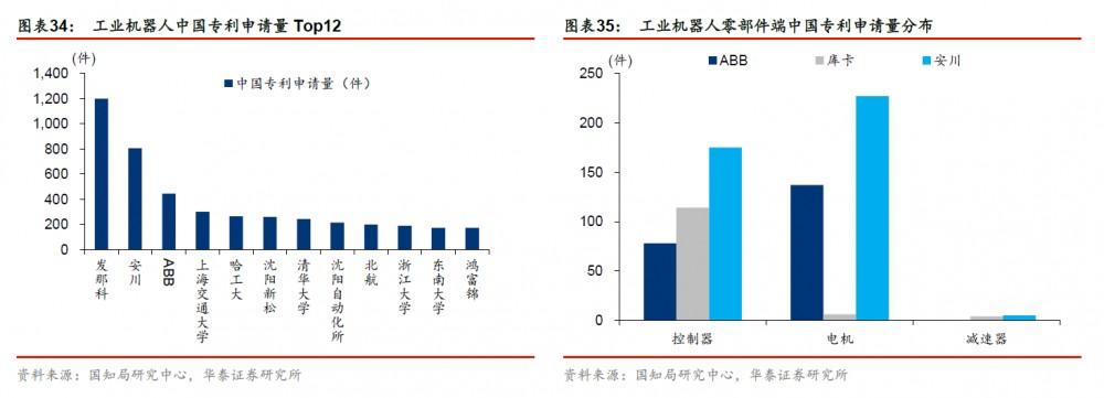 工业机器人中国专利申请量Top12、工业机器人零部件端中国专利申请量分布