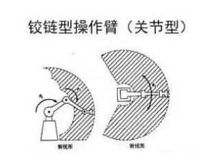 铰链型操作机械手臂