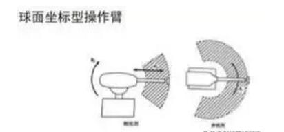 球面坐标型操作机械手臂