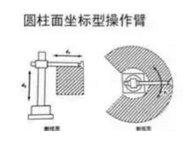 圆柱面坐标型操作机械手臂